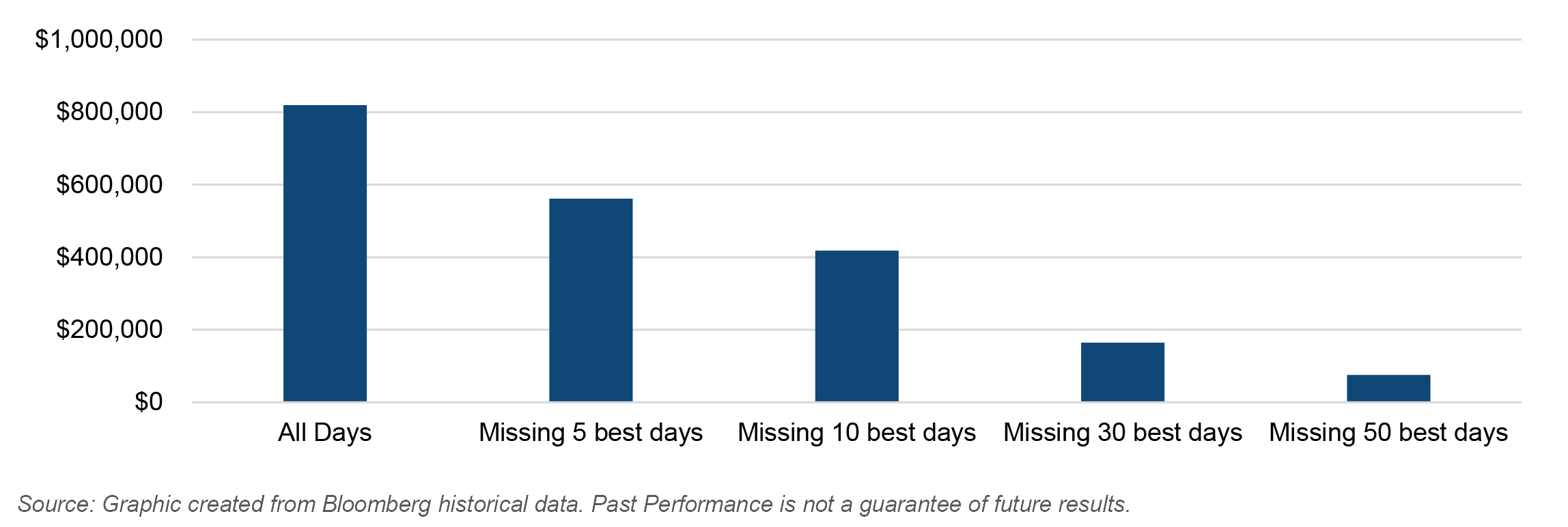 Graph showing the impact of missing the best return days of $10,000 invested in the S&P 500